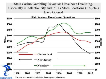 casino tax revenues