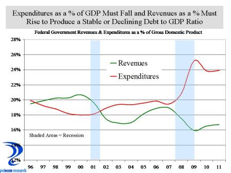 deficit trends