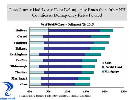 delinquent debt by county