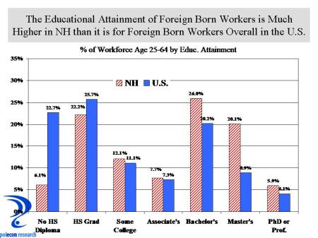 Ed Attainment by Place of Birth US and NH