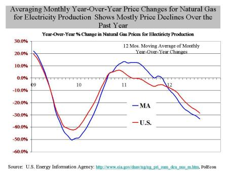 Nat gas for electrticty 12 mos MA