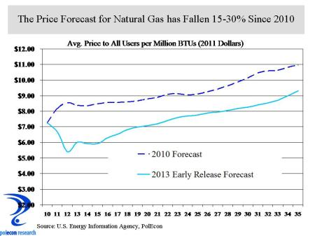 Nat Gas Forecast