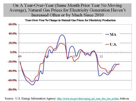 nat gas prices for electricity no moving avg