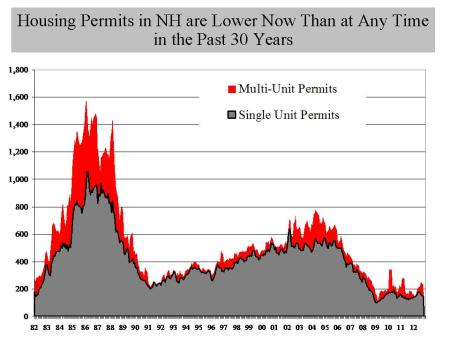 NH Housing Permits