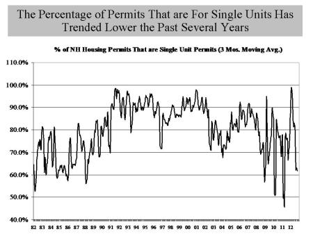 NH Single Unot Housing Permits