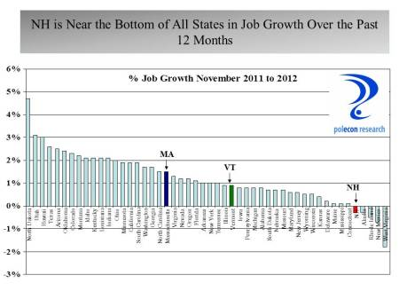 50 state Job Growth Nov 11 to Nov 12