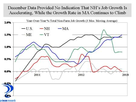 Annualized Emp. Growth