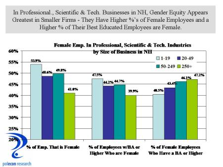 Female Emp in Prof and Tech Industries
