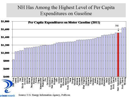 Gasoline Exp per capita