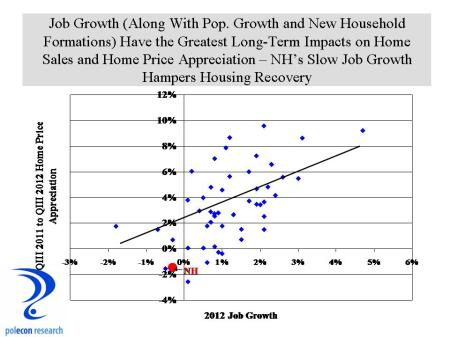 job growth and home price appreciation