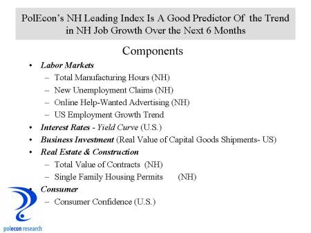 Leadin Index Components