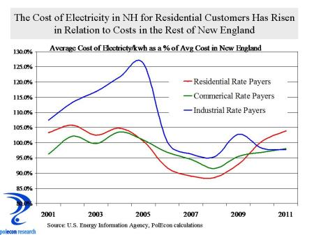 NH Electricity Prices as a Pct of NE