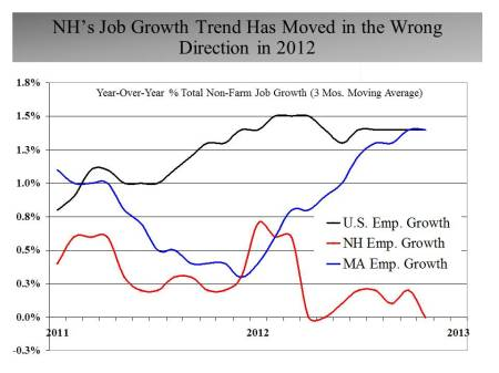 Nov 2011 to Nov 2012 Job Growth