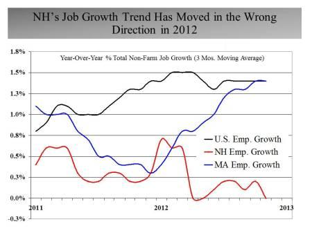 Nov 2011 to Nov 2012 Job Growth