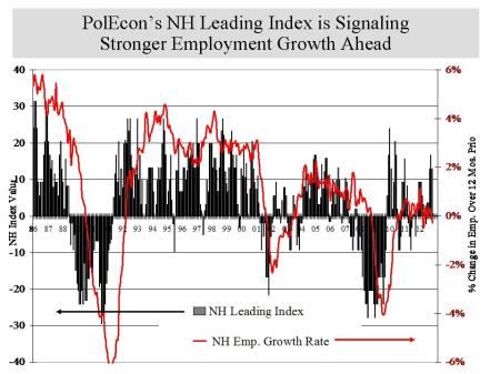 Polecon NH  Leading Index