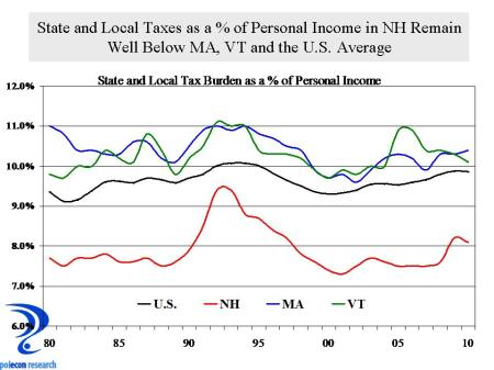 State and Local Tax Burden