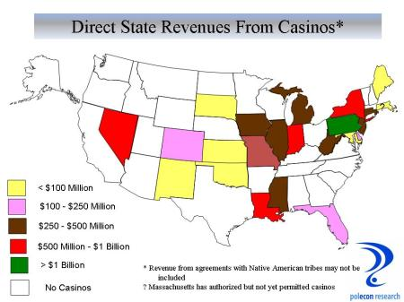 State Revenue from Casinos