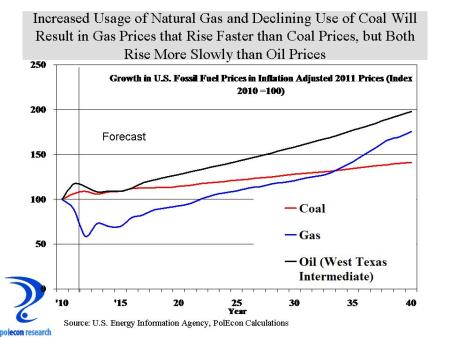 US fossil fuel prices