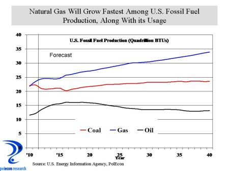 US fossil fuel production
