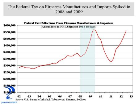 Firearms Tax Collections