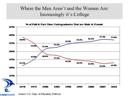 Male_Female Pct of Enrollment