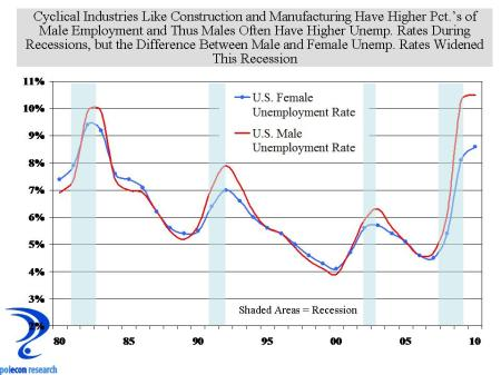 Male_female Unemployment Rates