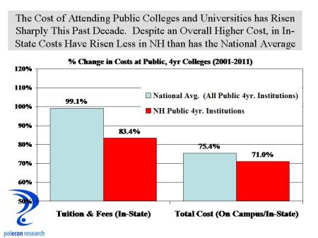 Rise in Cost of Public Colleges