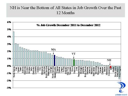 State 12 Month Job Growth