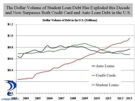 Student debt volume