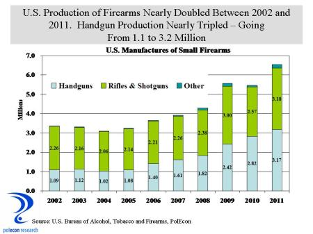 U.S. Gun Production