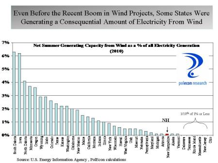 Wind Generation by state
