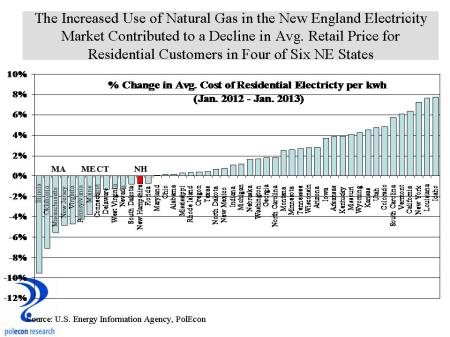 Chang in Avg Retail Price of Electricity