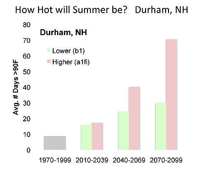 Durham temp proj