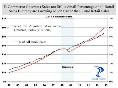 e commerce sales