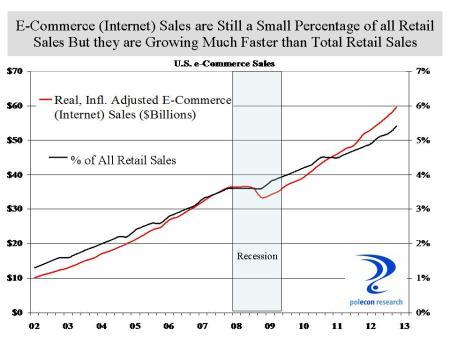e commerce sales
