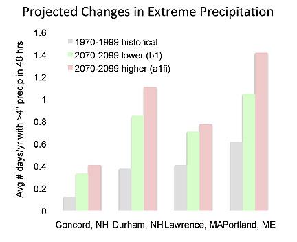 extreme precip forecast