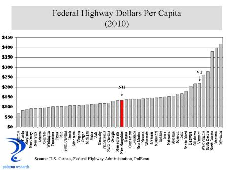 Fed Highway per capita