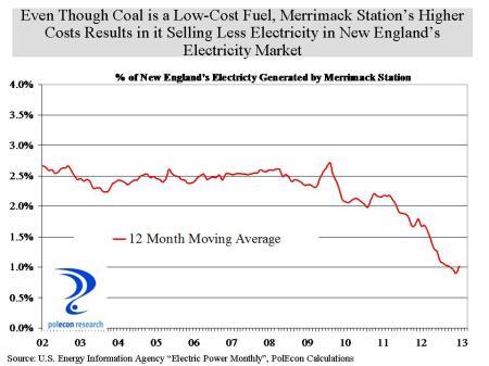 Merrimack Station