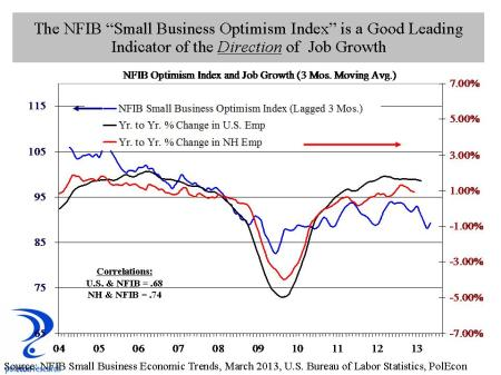 NFIB Index and Job Growth