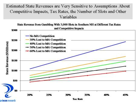 Sensitivity of Revenue Estimates