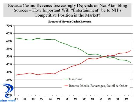 Sources of Casino Revenue