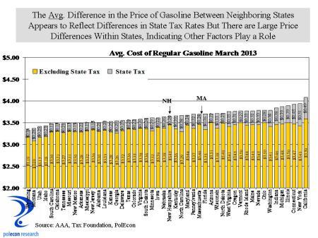 State Gasoline Prices