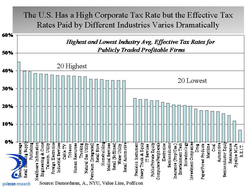 corporate rate