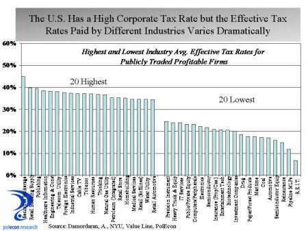 Tax rates by industry