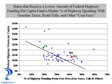 User fees and Fed funds