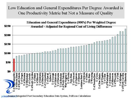 exp per degree awarded