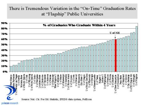 On time grad rates at public universities