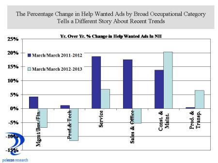 Pct Change in HW in March