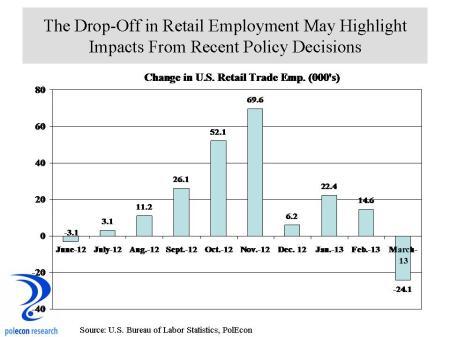 U.S. Retail emplyoyment