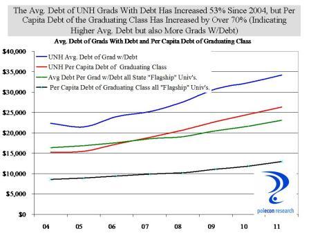 UNH grad debt